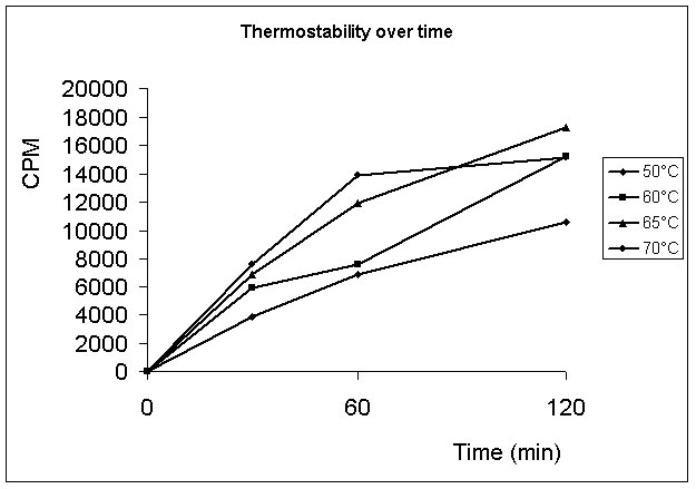 A plot of Pnk162 thermostability over time