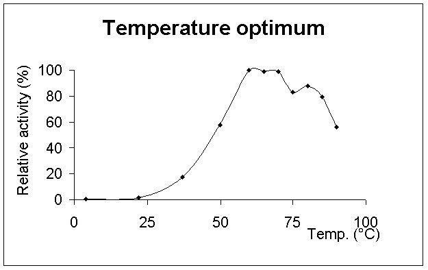 Activity of Pnk162 Polynucleotide kinase as a function of temperature