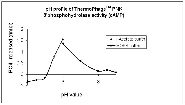 Activity of ThermoPhage polynucleotide kinase as function of pH