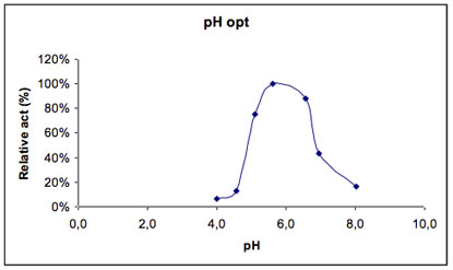 Cel136 Pustulanase enzyme activity as function of pH